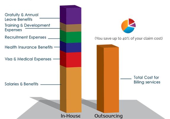 Profit Plus-Graph
